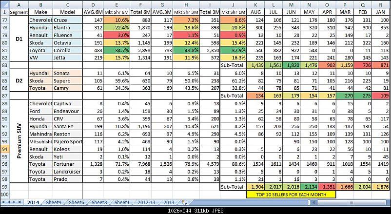 August 2014 : Indian Car Sales Figures & Analysis-aug4.jpg