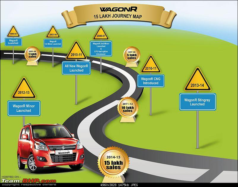 Maruti WagonR sales. EDIT: Crosses the 20 lakh milestone!-wagonr-road-map-new.jpg