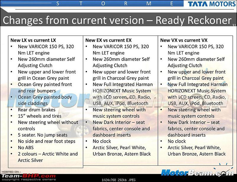 Scoop: Updated Tata Safari Storme in the offing? EDIT: Now launched-16586899214_b84520089d_b.jpg