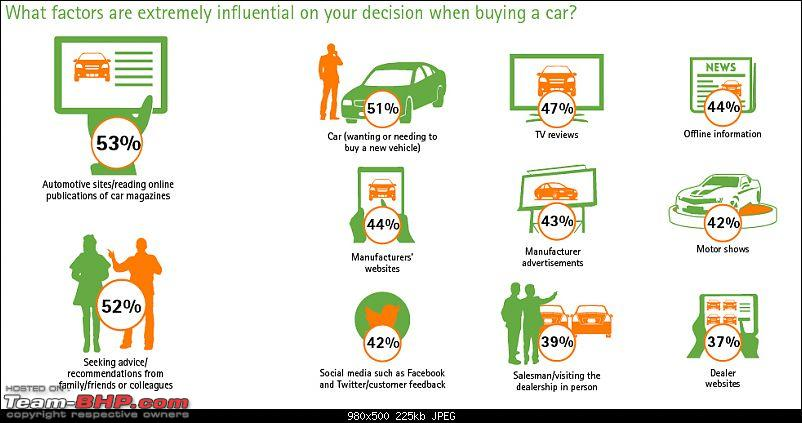 Accenture: Study on car buyers & the internet-india1.jpg