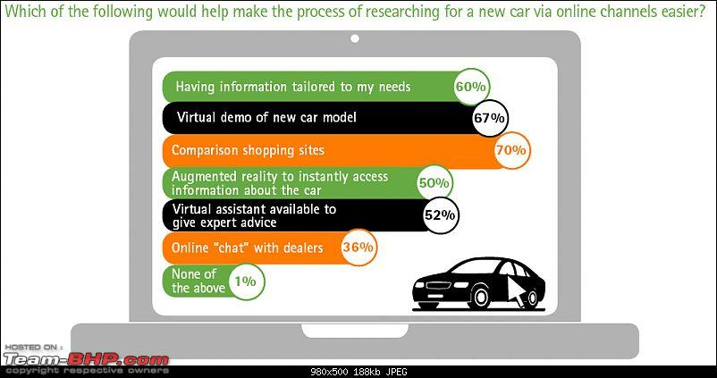 Accenture: Study on car buyers & the internet-india2.jpg