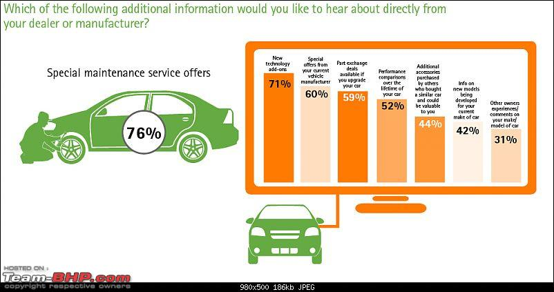 Accenture: Study on car buyers & the internet-india8.jpg