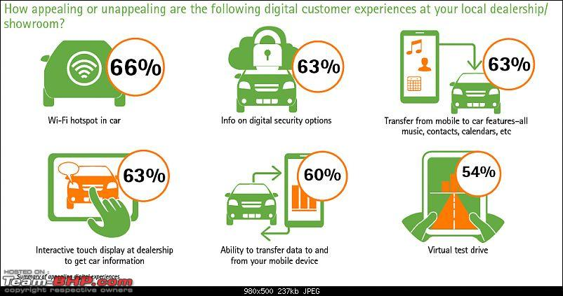 Accenture: Study on car buyers & the internet-india9.jpg
