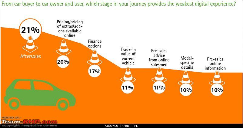 Accenture: Study on car buyers & the internet-india10.jpg