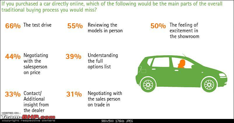 Accenture: Study on car buyers & the internet-india12.jpg