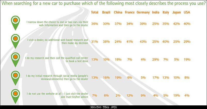 Accenture: Study on car buyers & the internet-screencountries3.jpg