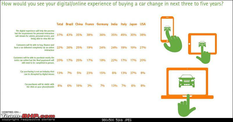 Accenture: Study on car buyers & the internet-screencountries11.jpg