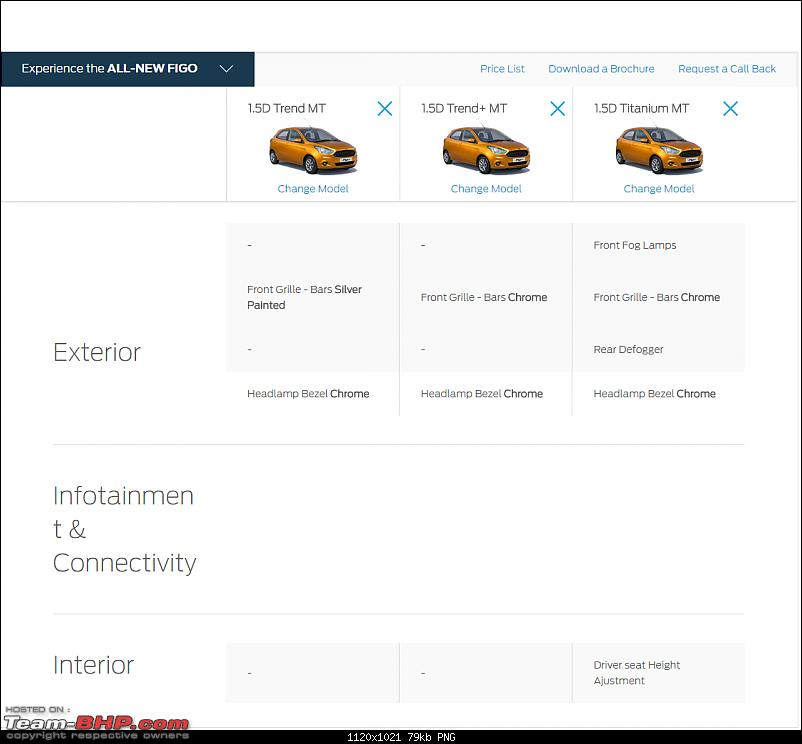 The next-gen 2015 Ford Figo. EDIT: Now launched-figo_trend_1.png