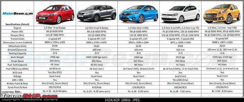 Next-gen Suzuki Baleno (YRA) unveiled. EDIT: Now launched at Rs. 4.99 lakhs-hyundaii20marutibalenohondajazzvolkswagenpolofiatpuntocomparisonpetrol.jpg