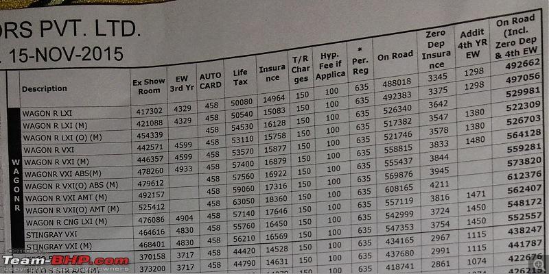 Maruti launches WagonR & Stingray VXi AMT at Rs. 4.77 / 4.99 lakh-wagonr.jpg