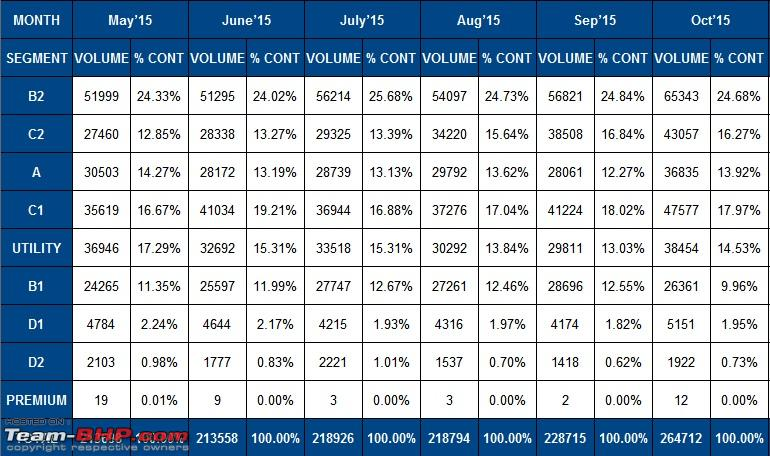November 2015 indian car sales figures analysis page for Car dimensions in feet india
