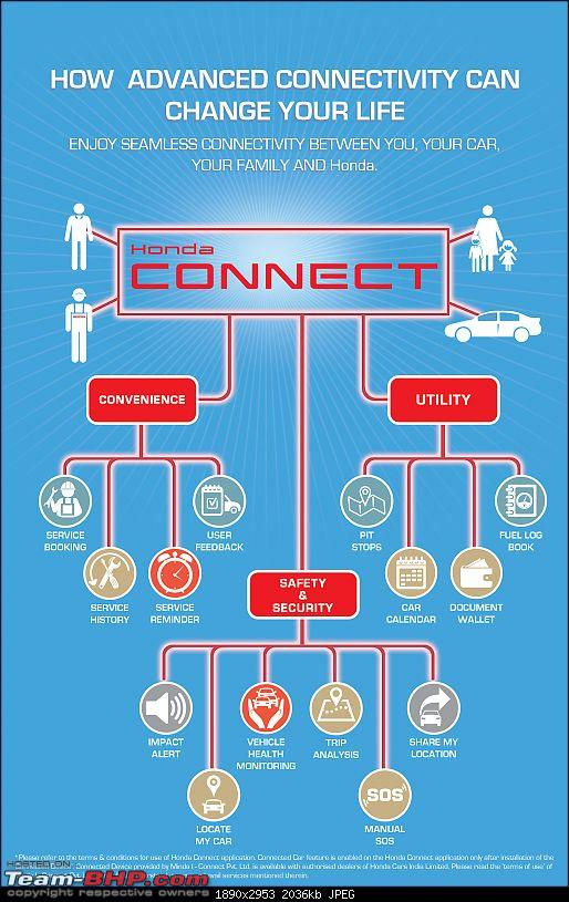 Honda India launches mobile app & communication device - Honda Connect-honda-connect-infographic-colour.jpg