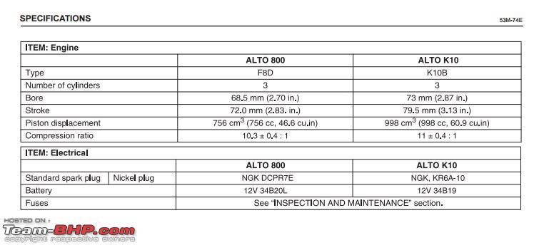 The Maruti Baleno RS: 1 0L turbo-petrol engine  EDIT