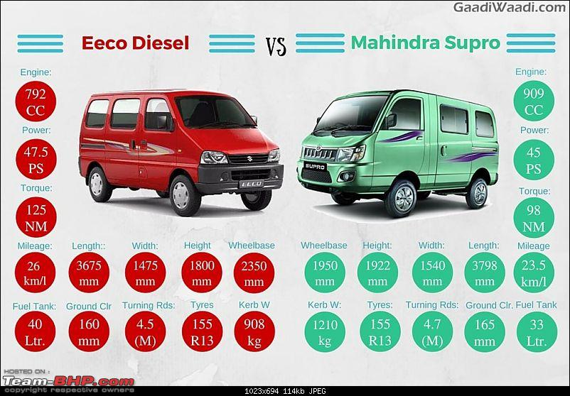 Maruti's plans - Upgraded Swift, SX4 Crossover and an 800cc Diesel car?-marutieecodieselvsmahindrasupro.jpg