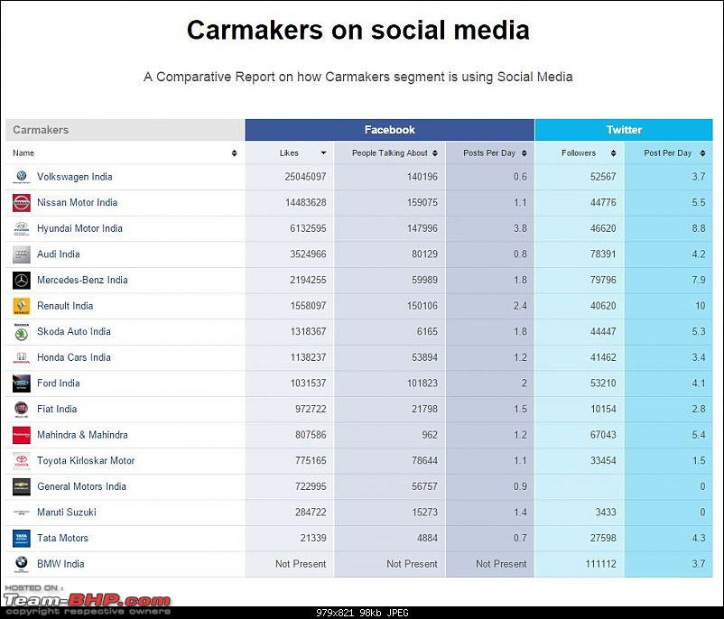 Car Manufacturers adopting new age marketing strategies-carmakersocial.jpg