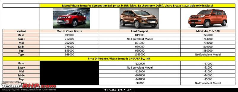 The Maruti Vitara Brezza @ Auto Expo 2016-vitara-brezza-vs-competition.jpg