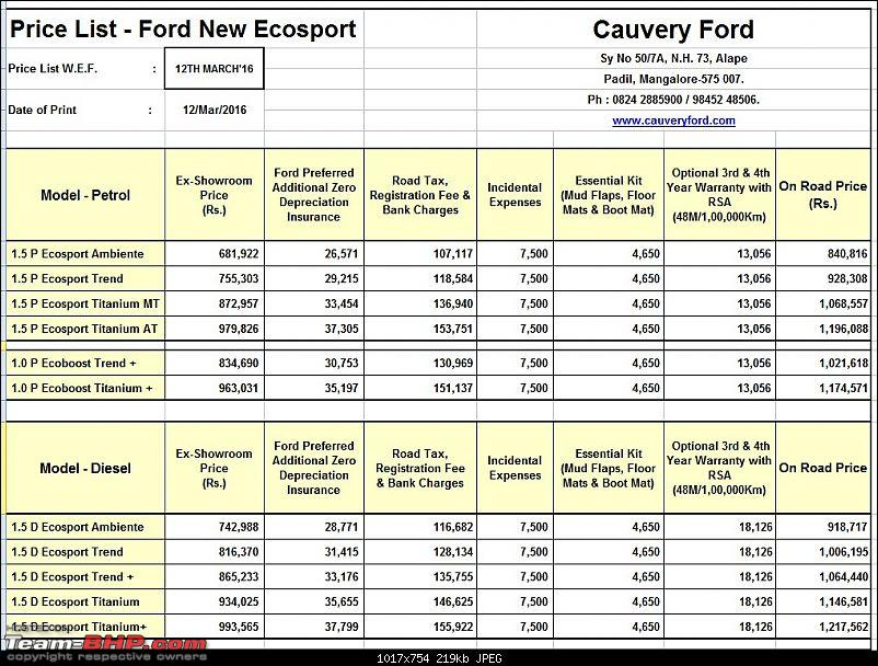 The Brezza effect: Ford reduces EcoSport price by up to 1.12 lakhs-ecosport-price-list.jpg