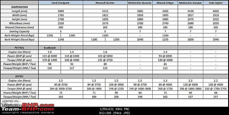 The Brezza effect: Ford reduces EcoSport price by up to 1.12 lakhs-ford-ecosport-comparison-technical.jpeg