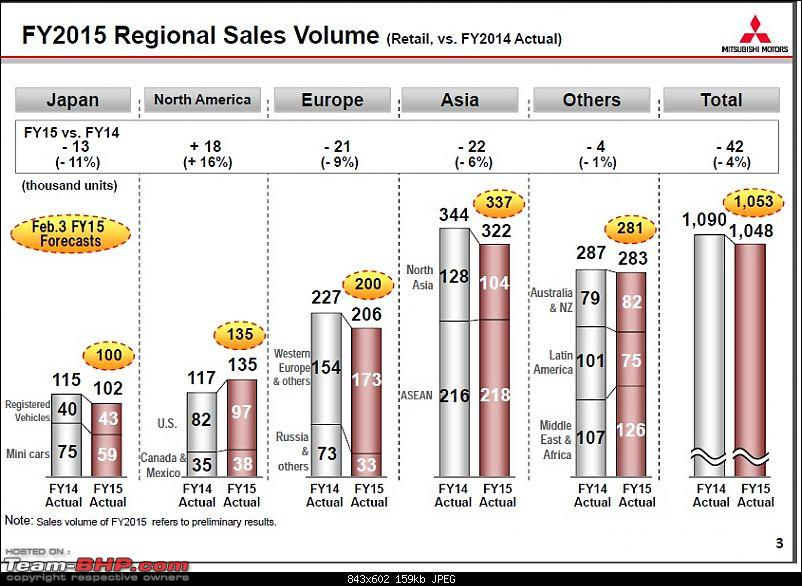 Mitsubishi: A prime takeover target for Tata or Mahindra? EDIT: Nope it's Nissan!-page-3.jpg