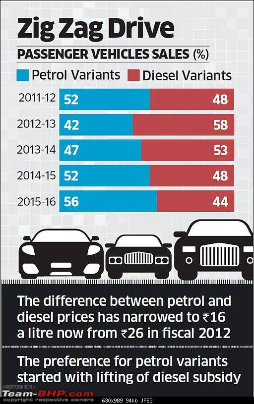 Indian market shifting to petrol: Impact on car manufacturers?-52101359.jpg