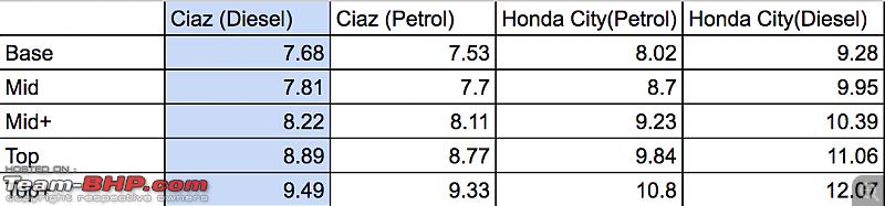 May 2016: Maruti Ciaz & Ertiga diesel price cut by upto Rs. 68,000 in Delhi/NCR-screen-shot-20160524-11.45.58-pm.png