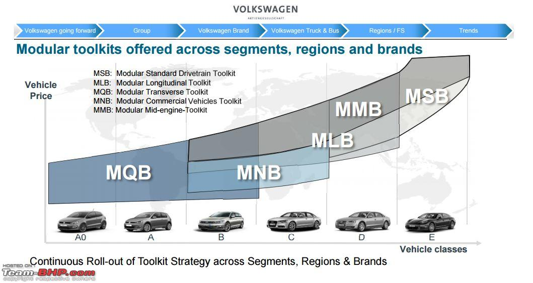 Rumour: VW to use new MQB A0 platform for emerging markets ...