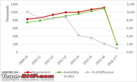 Name:  Energy_Availability vs Requirement.jpg