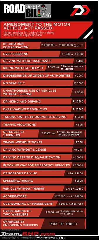 Let's know the law (Motor Vehicles Act)-13939313_1079491938800264_7584300760885566622_n.png