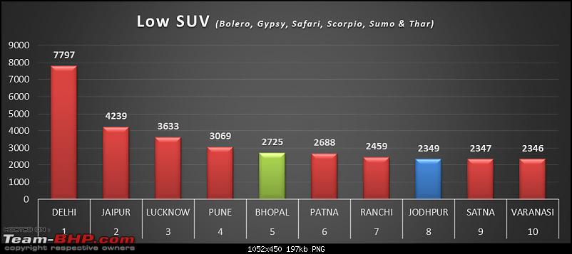 City-wise Car Sales in India : April 2015 - March 2016-low-suv.png