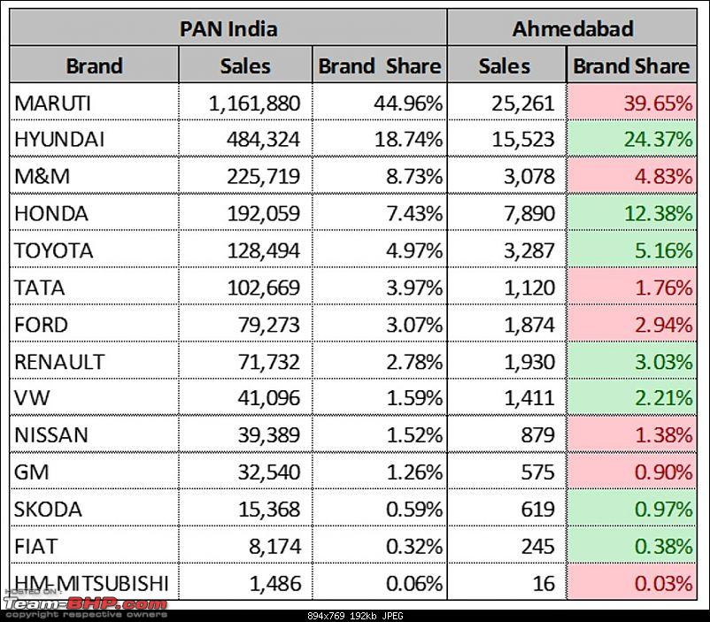 City-wise Car Sales in India : April 2015 - March 2016-bahd.jpg