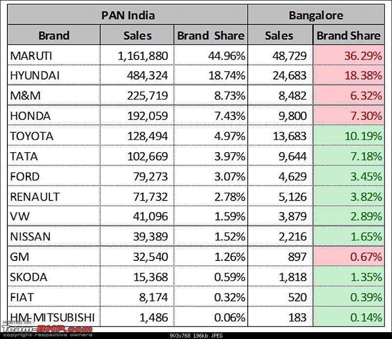 City-wise Car Sales in India : April 2015 - March 2016-bbangalore.jpg