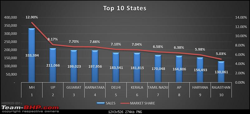 City-wise Car Sales in India : April 2015 - March 2016-statewise.png