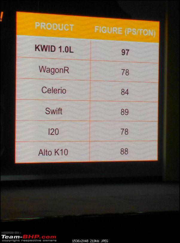 The Renault Kwid 1.0L. EDIT: Launched at Rs. 3.83 lakhs!-cqjotx5ueaa5afk.jpg