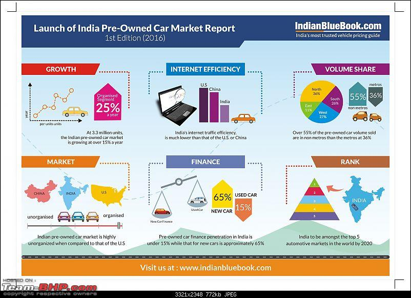 Interesting Report on the 'Used Car Market' by Mahindra First Choice-infographics.jpg