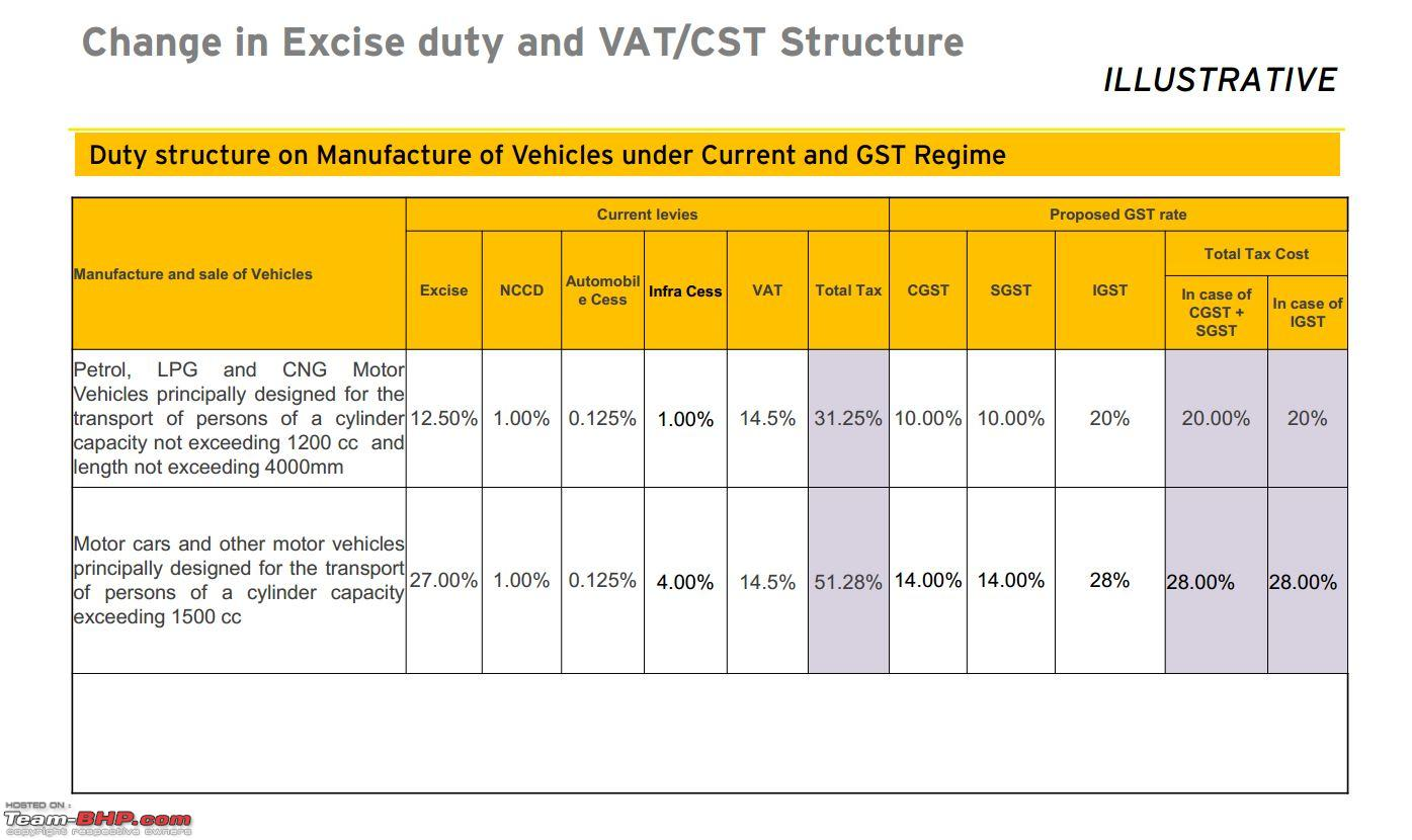 Company Leased Car Gst
