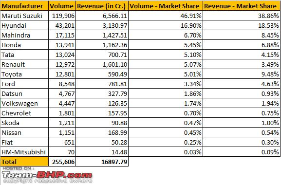 August  Indian Car Sales Figures Analysis