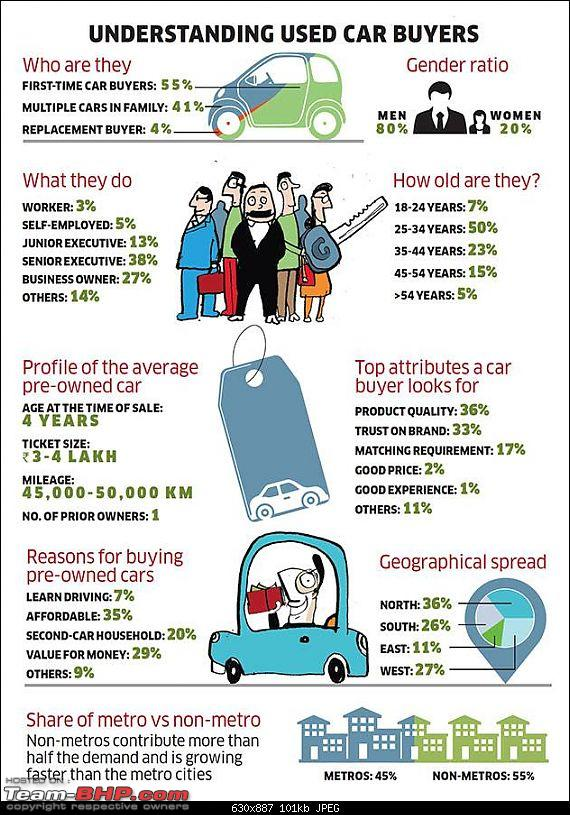 Interesting Report on the 'Used Car Market' by Mahindra First Choice-1.jpg