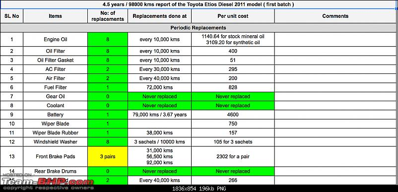 Spare Parts Price Comparison - Midsize Sedans-planned_replacements.png