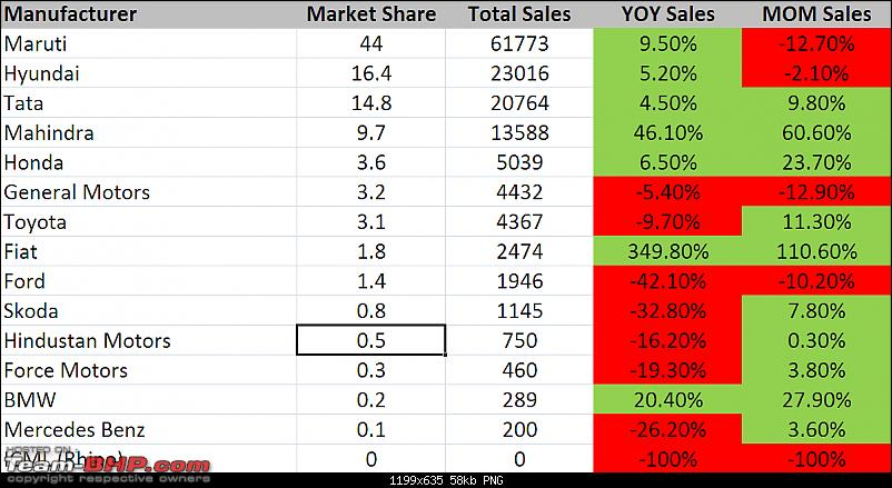 June 2009 Indian Car Sales Figures & Analysis-marketshare-sales-screenshot.png