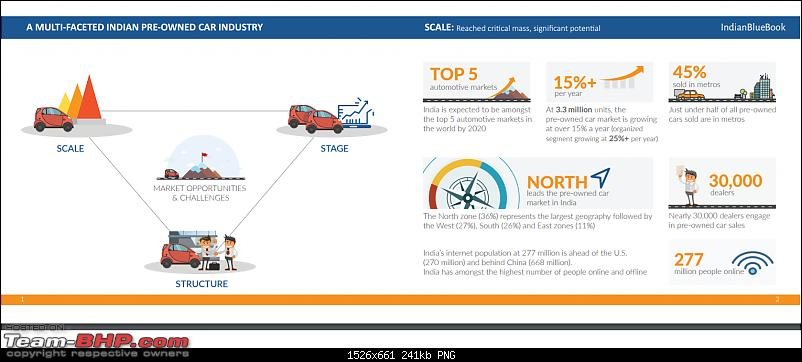 Interesting Report on the 'Used Car Market' by Mahindra First Choice-1.png