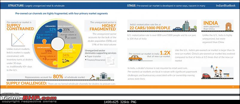Interesting Report on the 'Used Car Market' by Mahindra First Choice-2.png