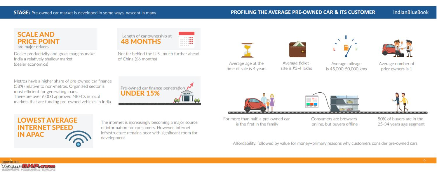 Interesting Report On The Used Car Market By Mahindra
