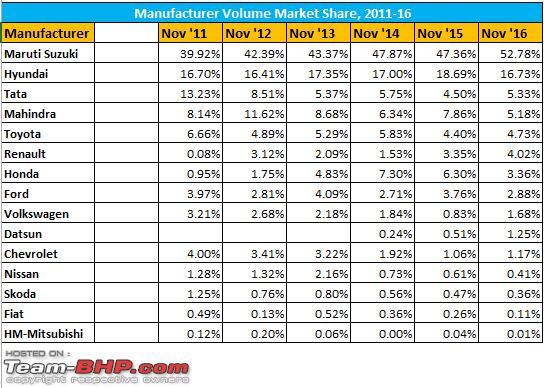Name:  Historic Trend  Market Share  Nov 1116.png Views: 4051 Size:  18.6 KB