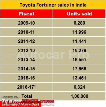 Name:  fortunersalesindia.jpg
