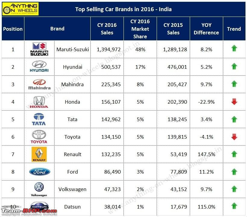Luxury Car Sales Luxury Car Sales Figures India 2016