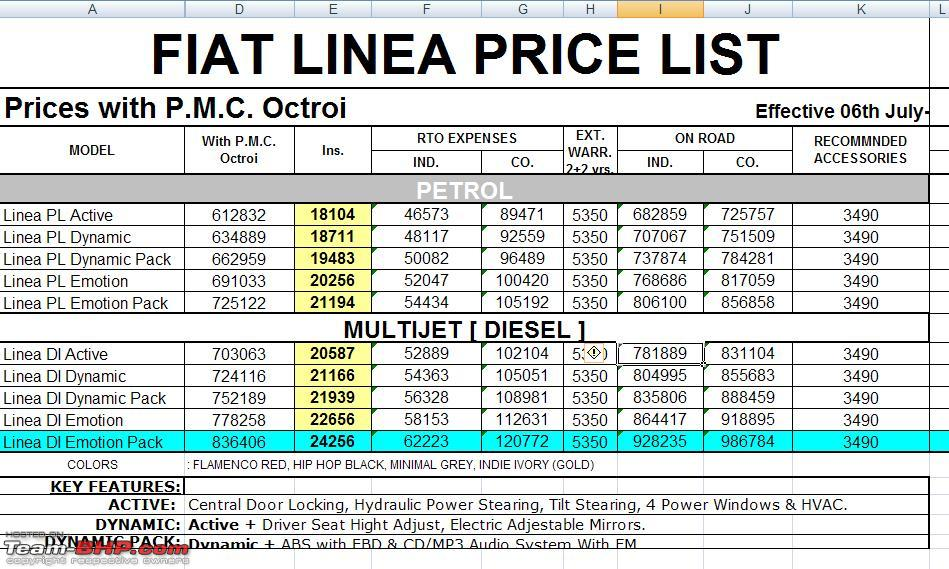 here's the new 'price list' for the linea from b u bhandari showroom