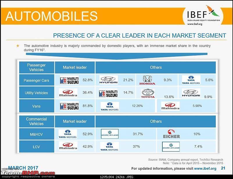 IBEF report on the Indian automotive industry for FY 2015-16-8.jpg