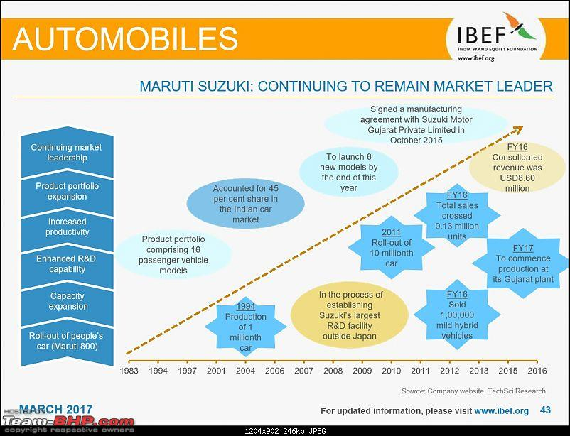 IBEF report on the Indian automotive industry for FY 2015-16-15.jpg