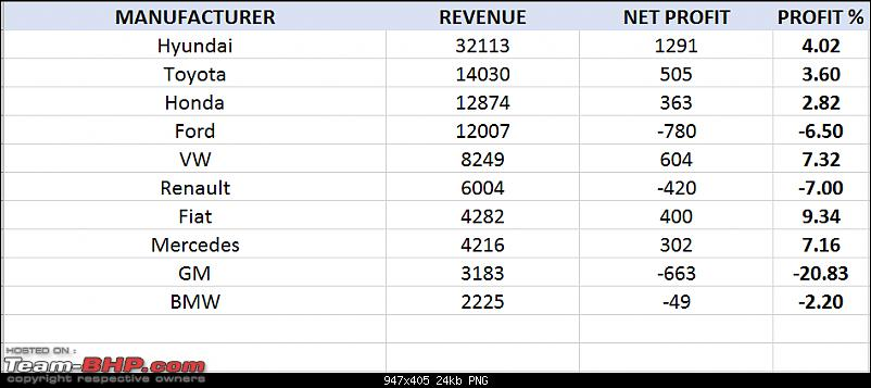 Actual Revenues & Profits of car manufacturers (via company filings)-capture.png