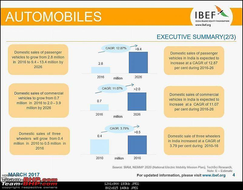 IBEF report on the Indian automotive industry for FY 2015-16-info2.jpg